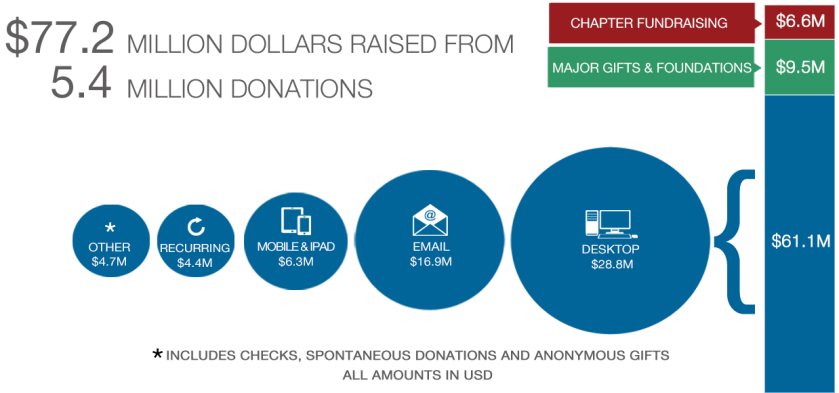 fy1516donationsources